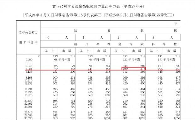 ボーナス 税金 計算